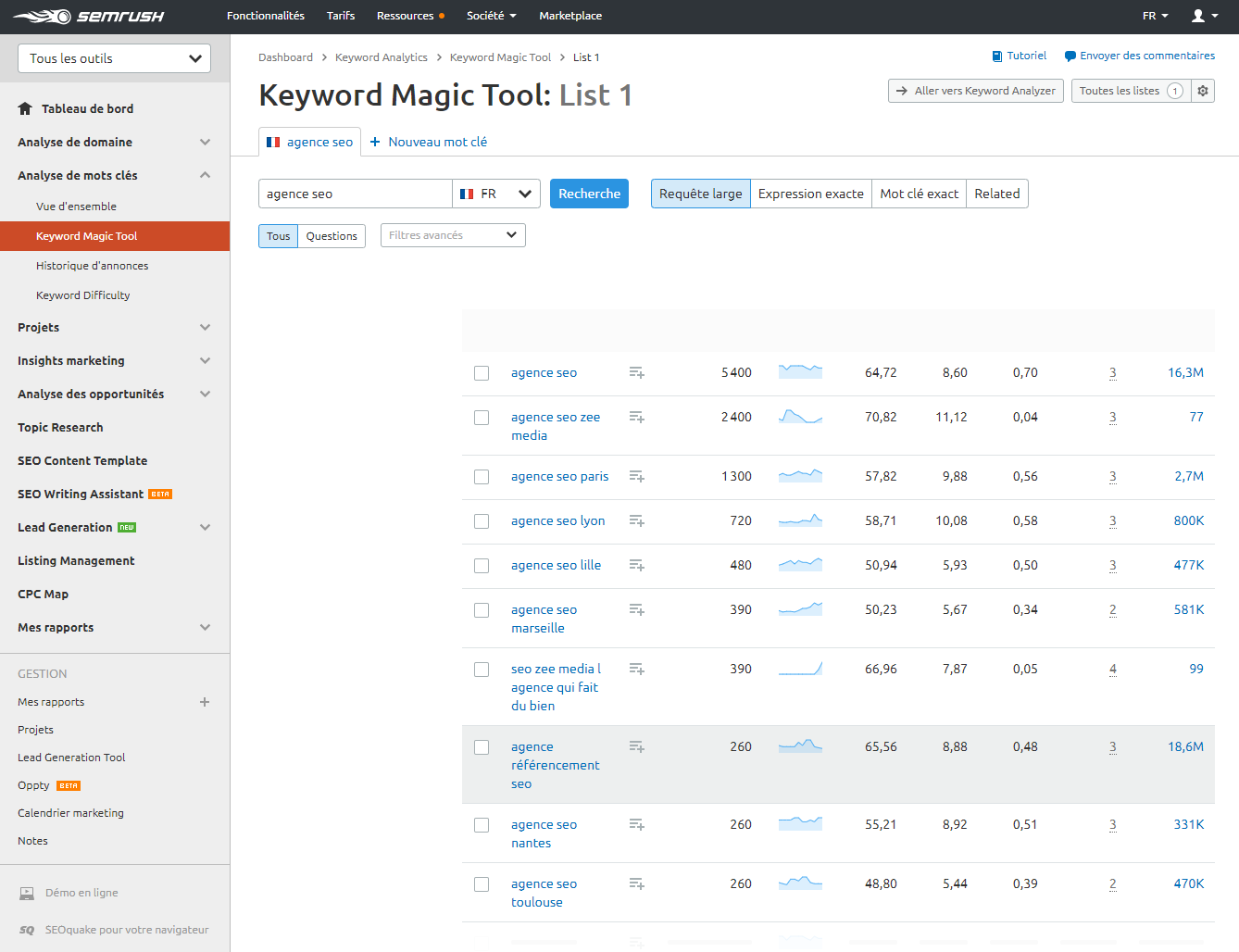 semrush-keyword
